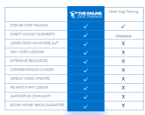the online dog trainer vs other dog trainining